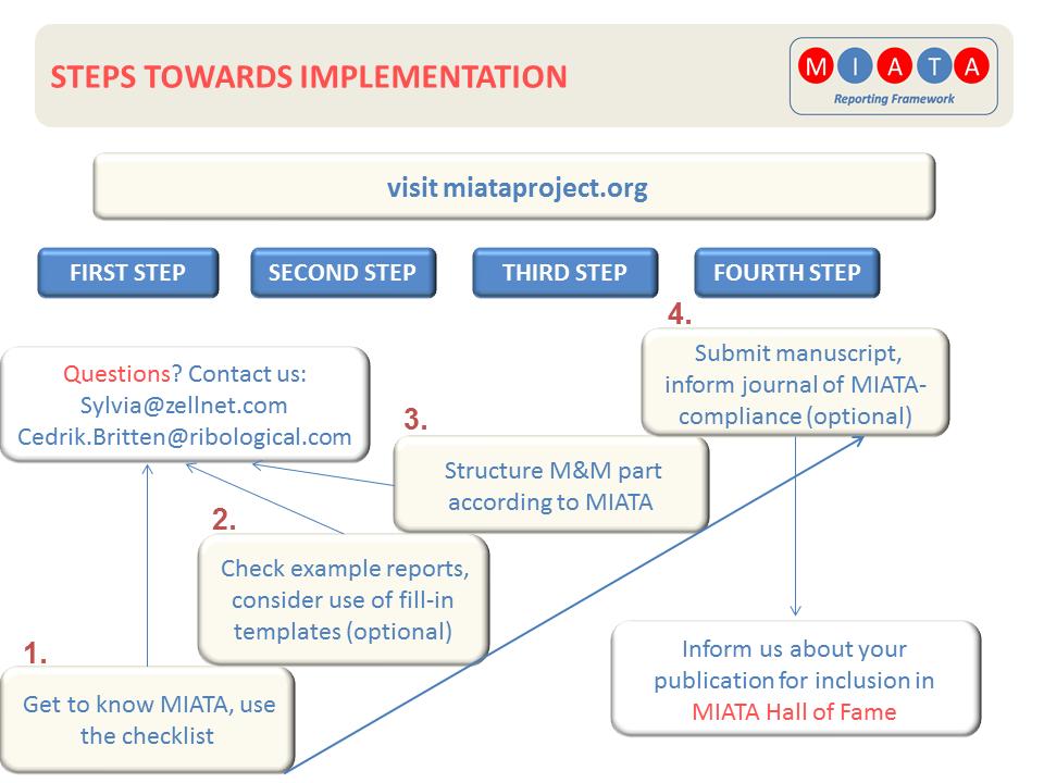 Implementation_steps